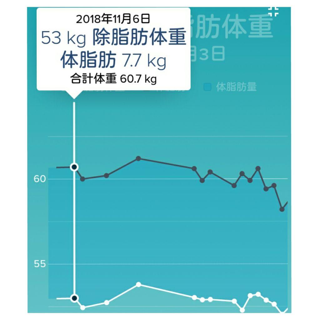 ダイエット開始時の体脂肪量と除脂肪体重