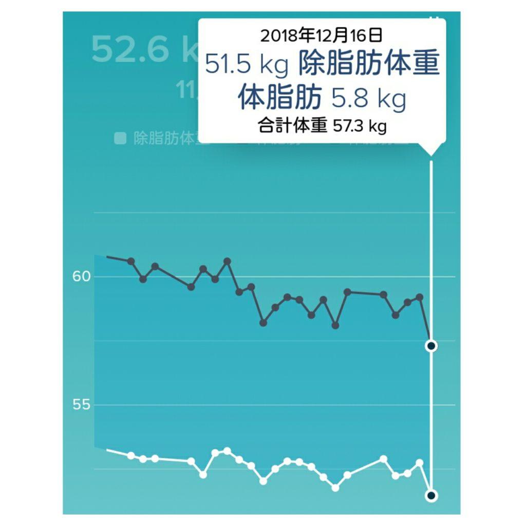 ダイエット終了時の体脂肪量と除脂肪体重