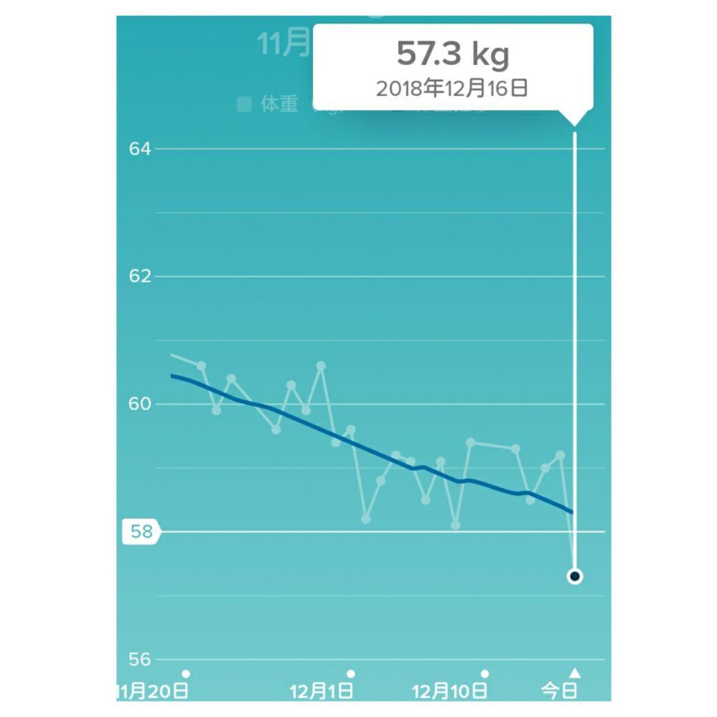 ダイエット終了時の体重