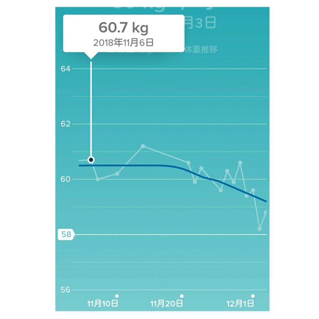 ダイエット開始時の体重